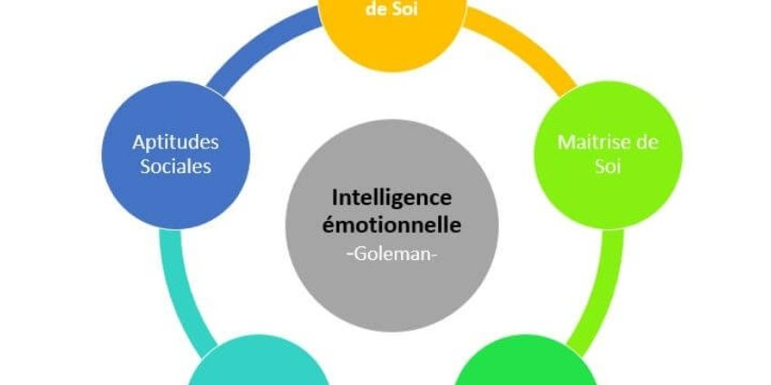 Global Intelligence motionnelle Market